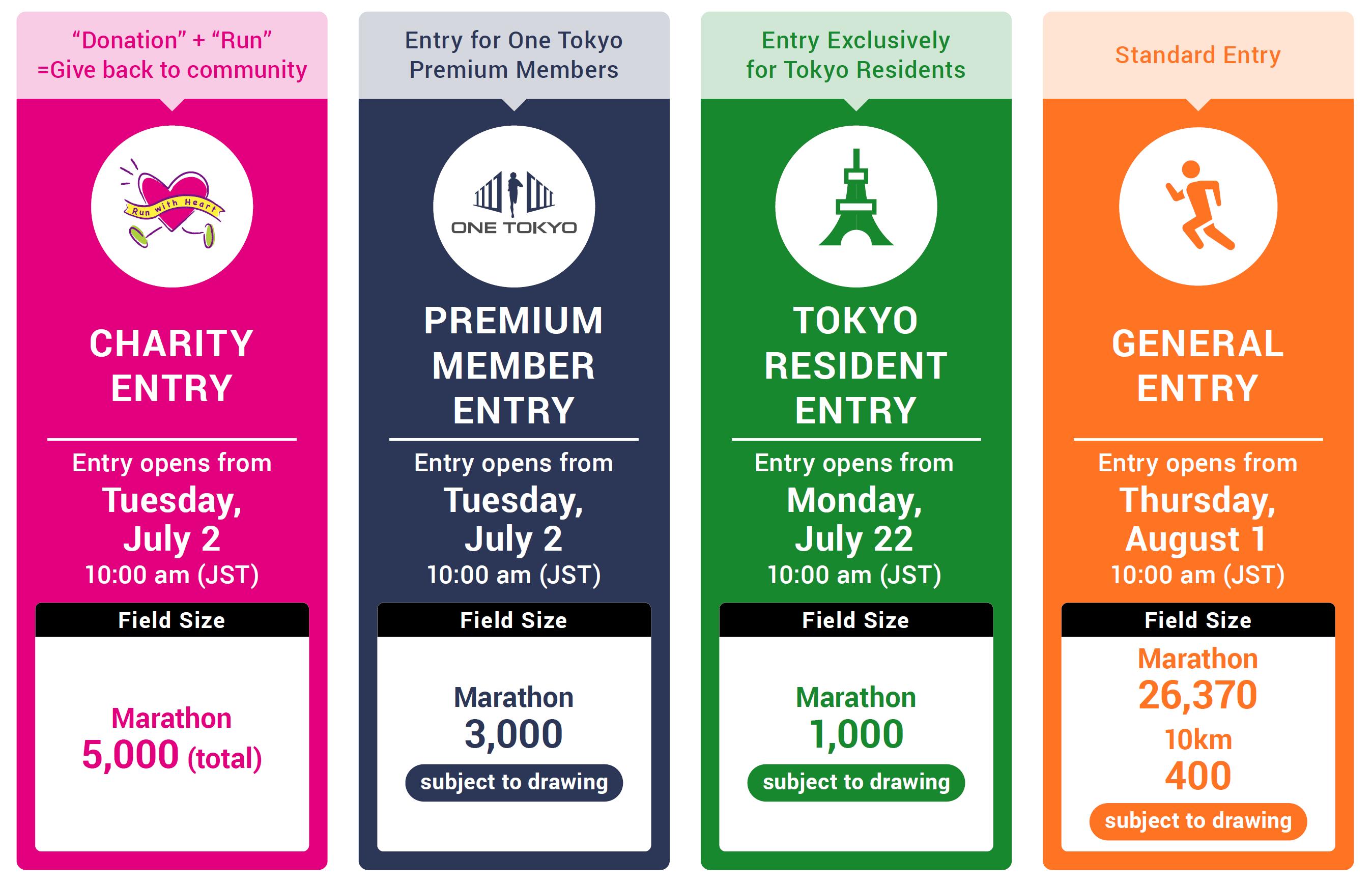 Tokyo Marathon 2020 Entry Overview Updated  | TOKYO MARATHON